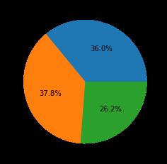 2021年5月~7月の攻撃の深刻度分布: 「中」26.2%、「高」37.8%、「緊急」36.0%。