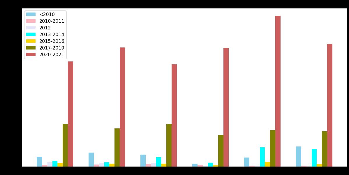 観測した攻撃で悪用されたCVEを公開年ごとに分類したもの。2021年5月から7月まで隔週で計測この分布には、2010年以前に公開されたCVEも含まれていますが、ほとんどが2020~21年に公開されたCVEに集中しています。