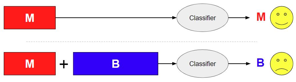 この図は、良性コンテンツが追加された良性アペンド攻撃が、深層学習ベースのマルウェア分類器の判定をどのように覆えしてしまうかを示しています。上の図は分類器が悪意のあるコンテンツをマルウェアとして正しく認識していますが、下の図は、良性コンテンツを表す青い矩形(B)が後ろに連結されており、これを分類器にかけると「良性」という誤った判定が下されてしまいます。